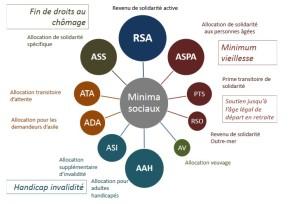 2016-04-18-rapport-sirurgue-les-10-minima-sociaux